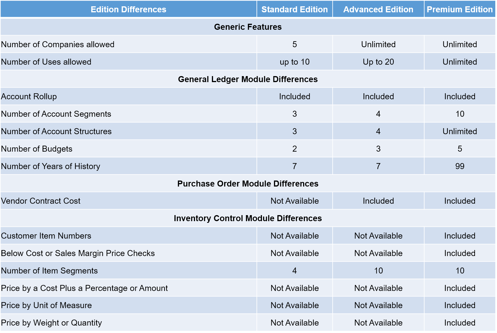 Sage_300_comparision_table_standard_Advanced_Premium_Edition
